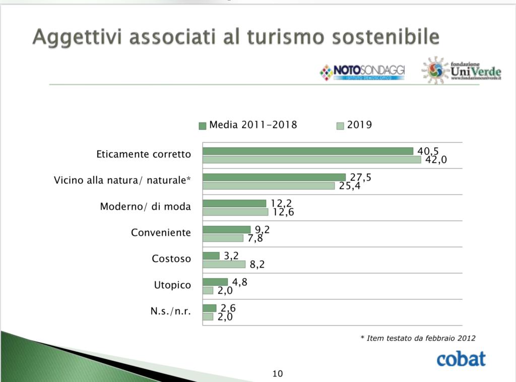 grafico con aggettivi associati al turismo sostenibile