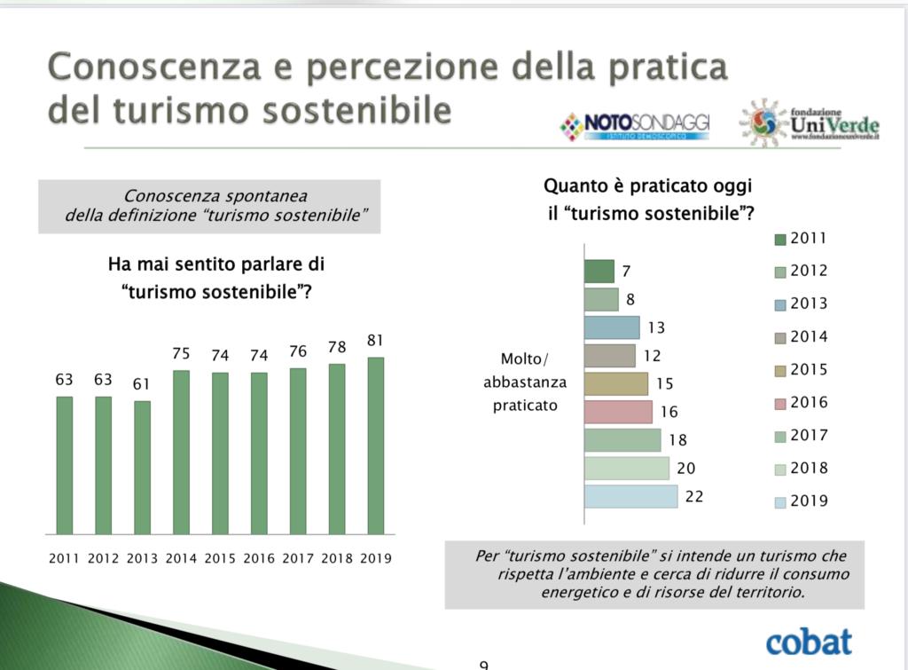 grafico sulla conoscenza del turismo sostenibile