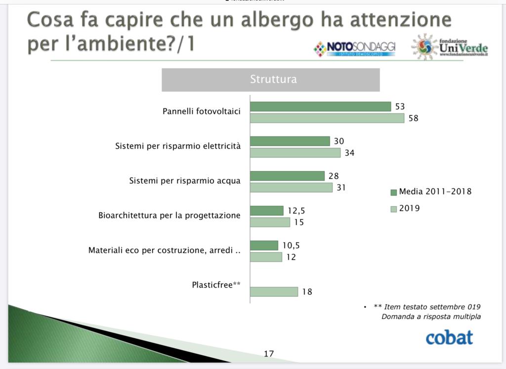 grafico che mostra quali attenzioni siano esplicative di un interesse verso l'ambiente - edificio