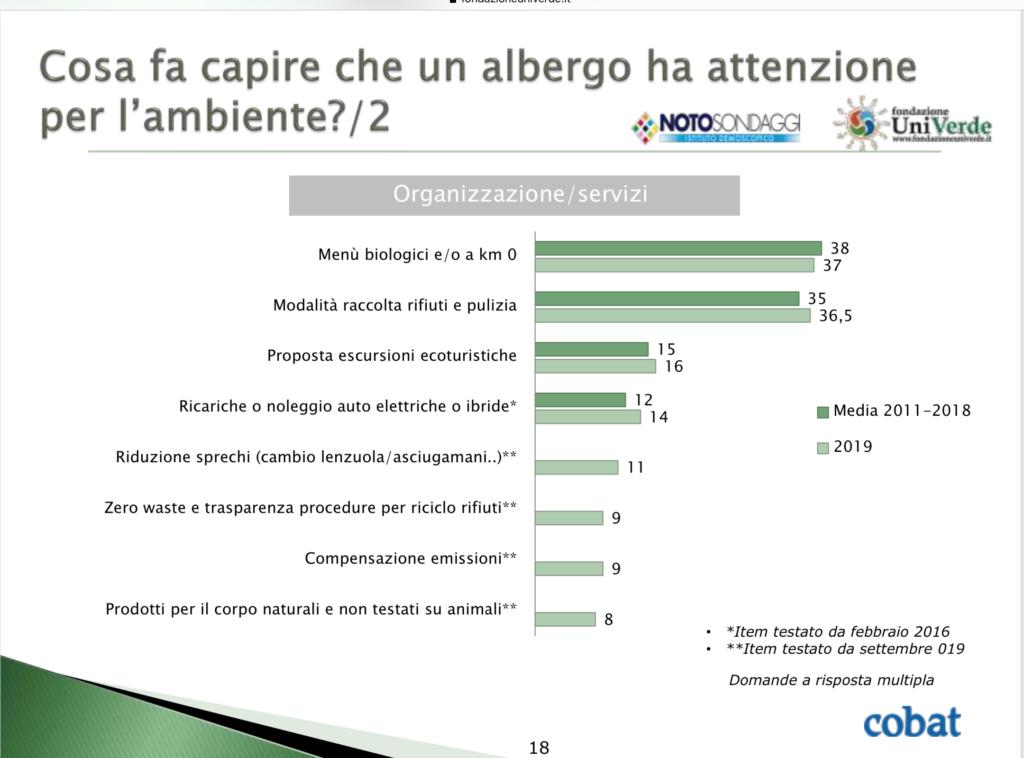 grafico che mostra quali attenzioni siano esplicative di un interesse verso l'ambiente