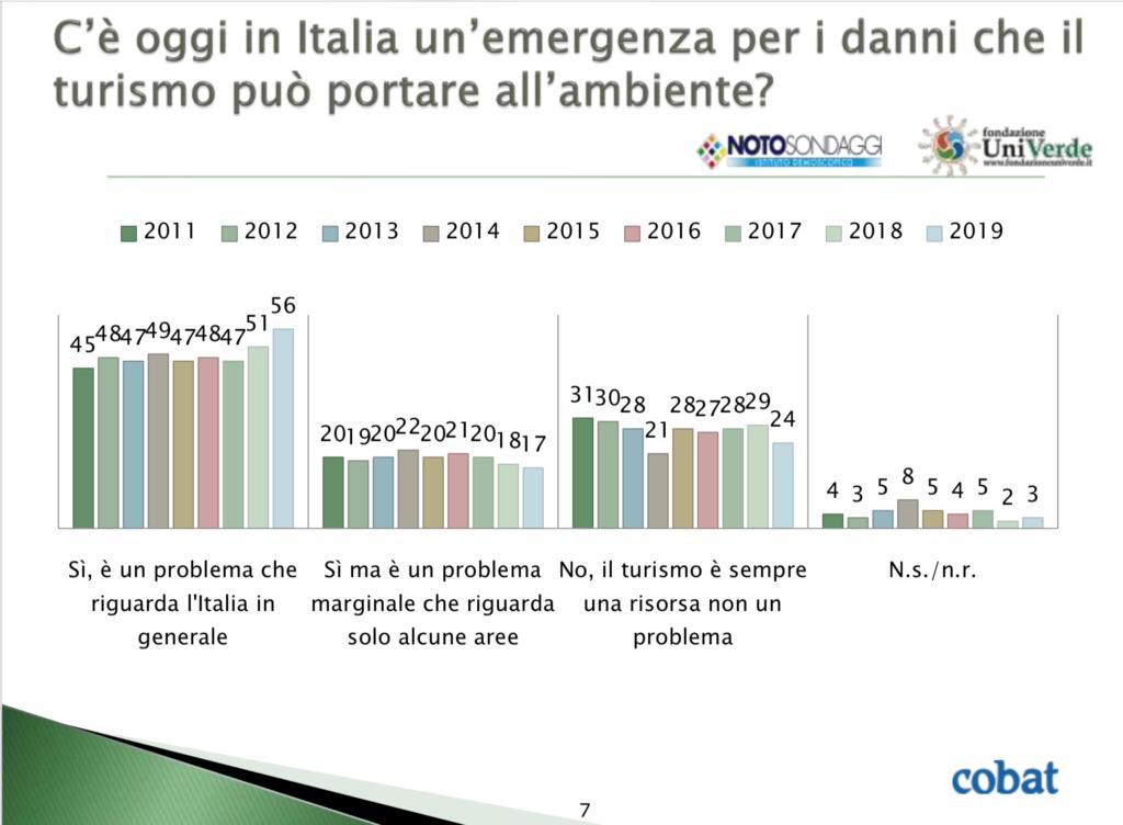 grafico che illustra le risposte alle domande relative al turismo che può provocare danni all'ambiente