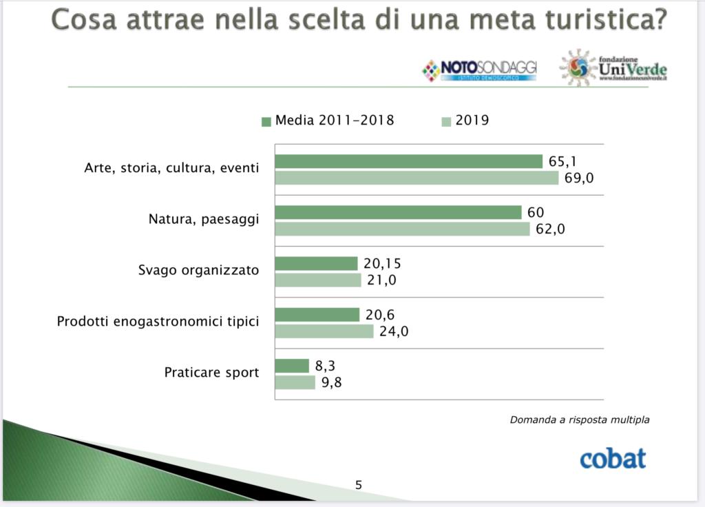 grafico relativo alle risposte per la meta turistica