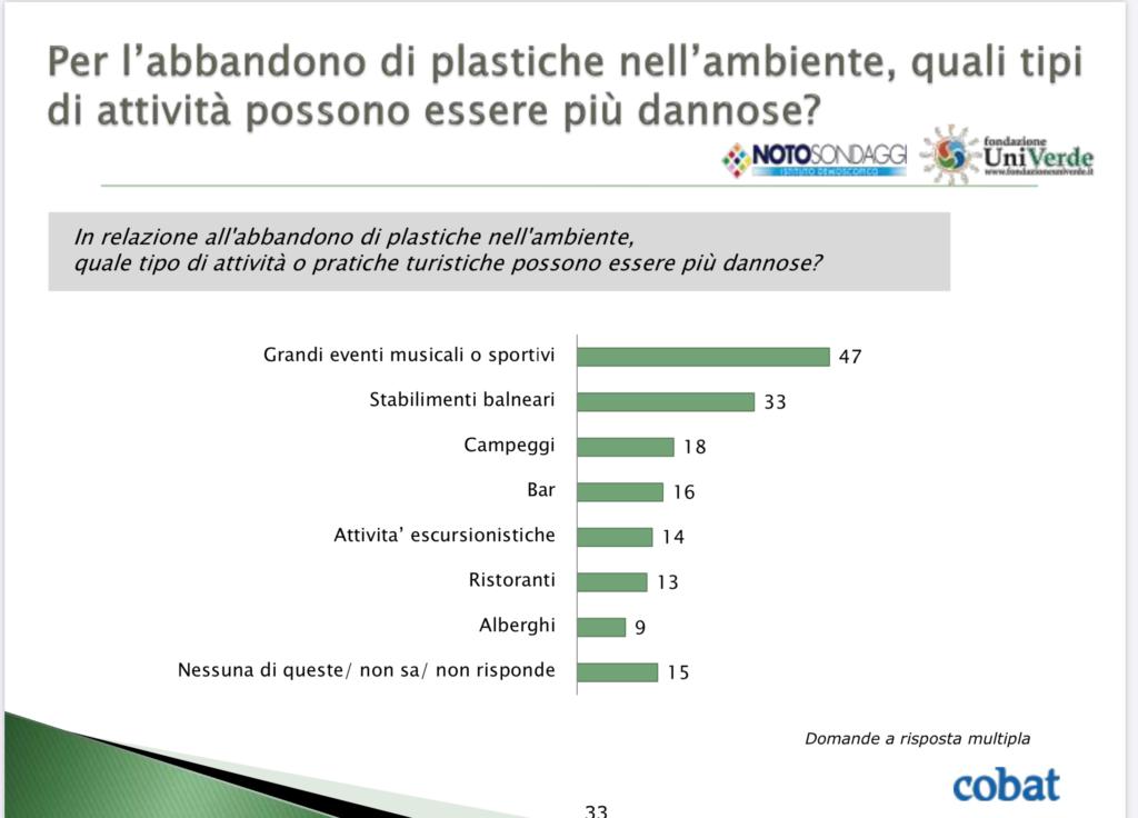 grafico plastica attività dannose