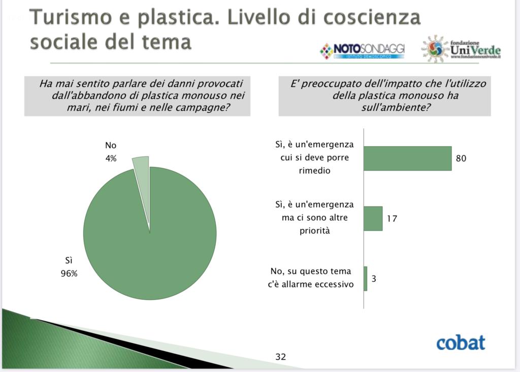 grafico turismo e plastica. livello di coscienza sociale del tema