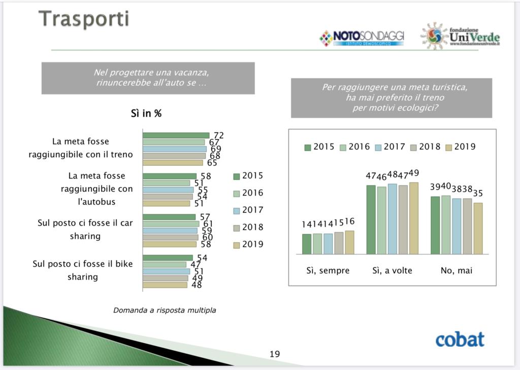 grafico dedicato ai trasporti sostenibili