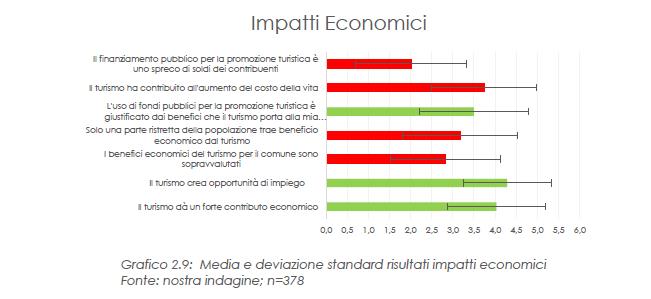 impatti economici risultato questionario