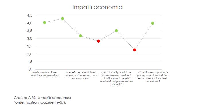 impatti economici risultati per frase