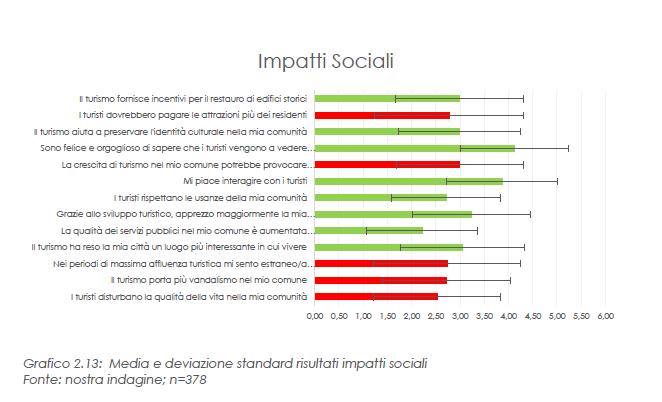 impatti social risultato questionario