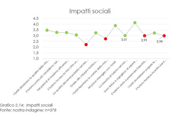 impatti sociali risultati per frase